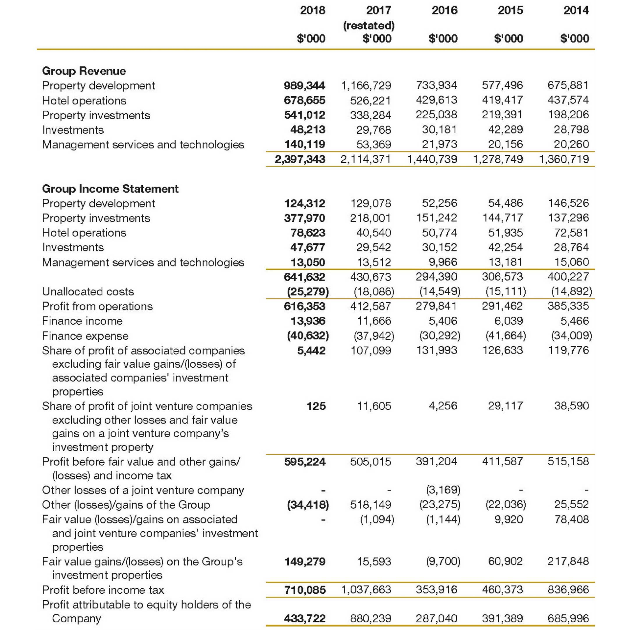 Financial Summary 2017 Section 1